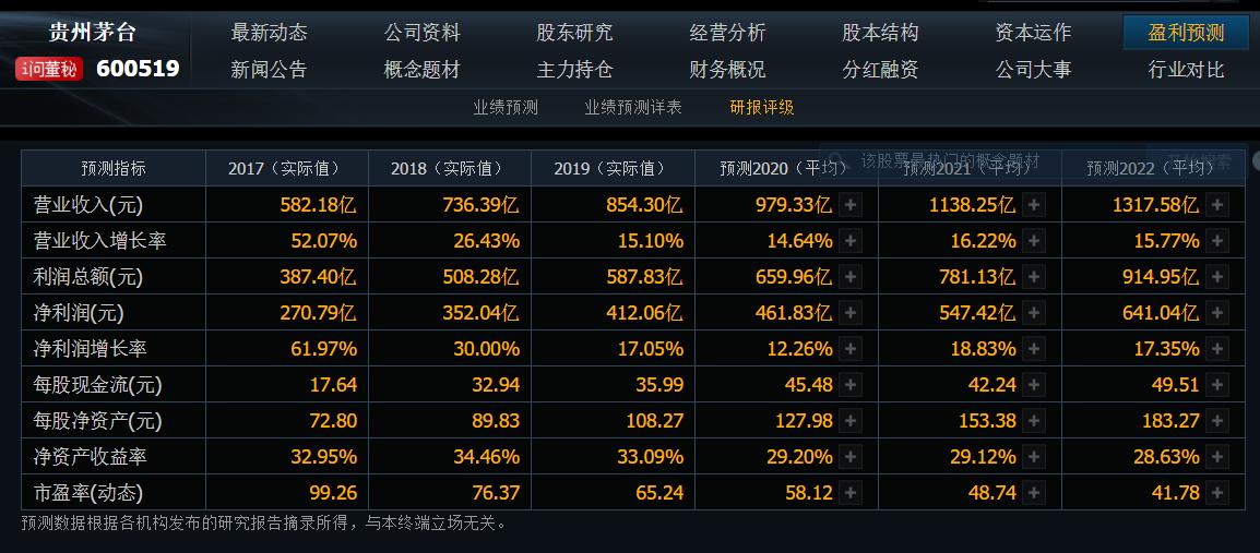 贵州茅台酒公司历年利润分析