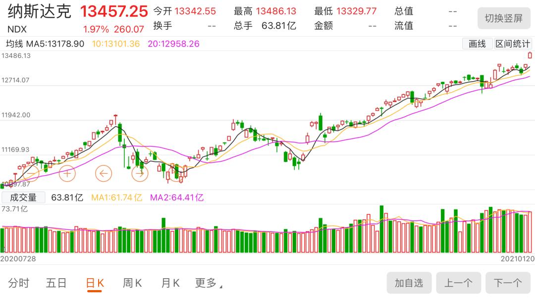 美股 NDX 纳斯达克股票指数曲线 210122