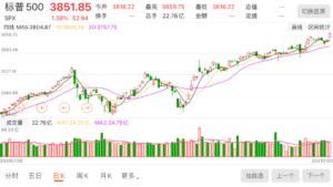 美股 SPX 标准500股票指数曲线 210122