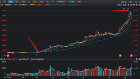 长城汽车601633-汽车板块股市黑马股票价格走势分析