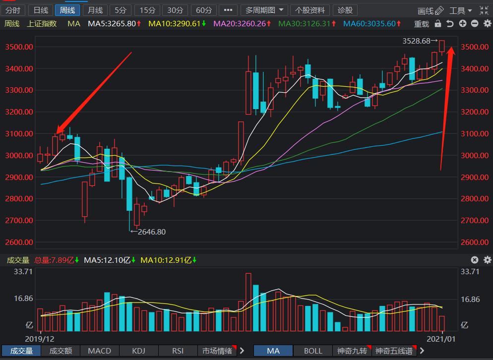 China Stock Market Shanghai Stock Index 2020 Trend Chart