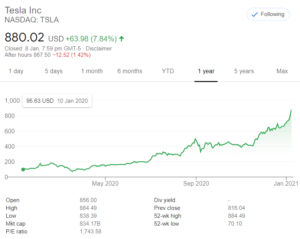 Tesla Stock 2020 Price Chart to See Investment Opportunity