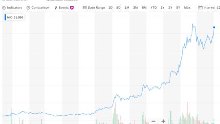 美股蔚来NIO和特斯拉TSLA在2020年的股票走势看投资机会