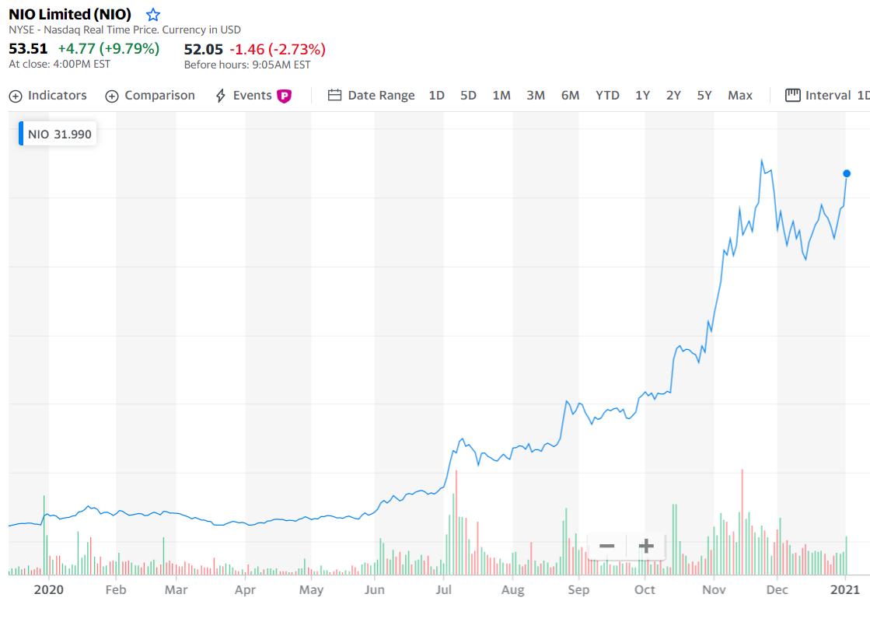 美股蔚来汽车NIO股票在2020年的走势图