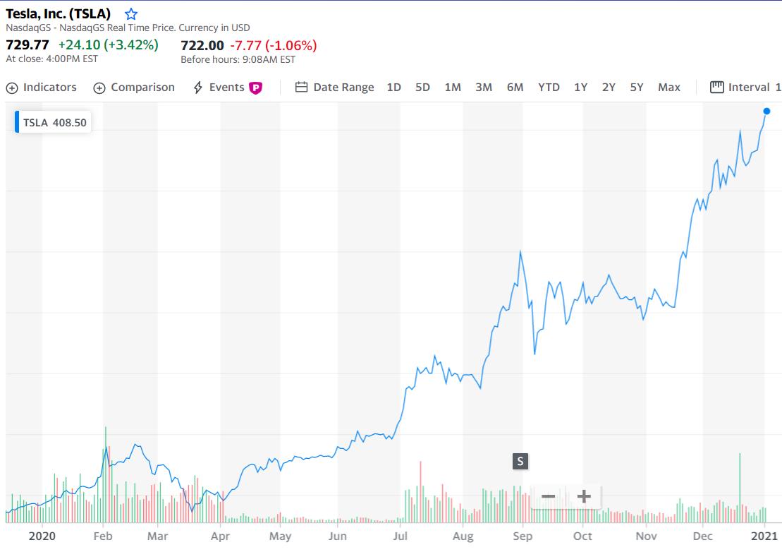 特斯拉美股TSLA在2020年股票走势